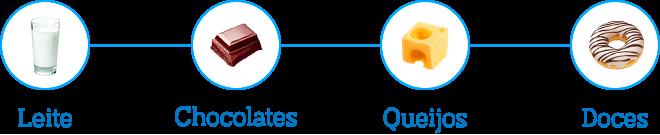Timeline Lactosil